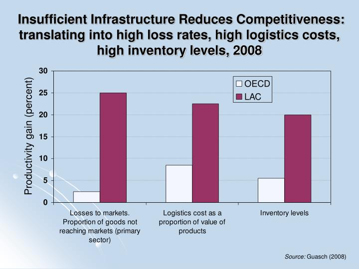 Insufficient Infrastructure Reduces Competitiveness: translating into high loss rates, high logistics costs, high inventory levels, 2008