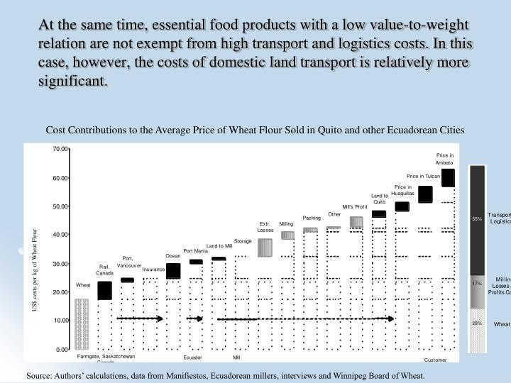At the same time, essential food products with a low value-to-weight relation are not exempt from high transport and logistics costs. In this case, however, the costs of domestic land transport is relatively more significant