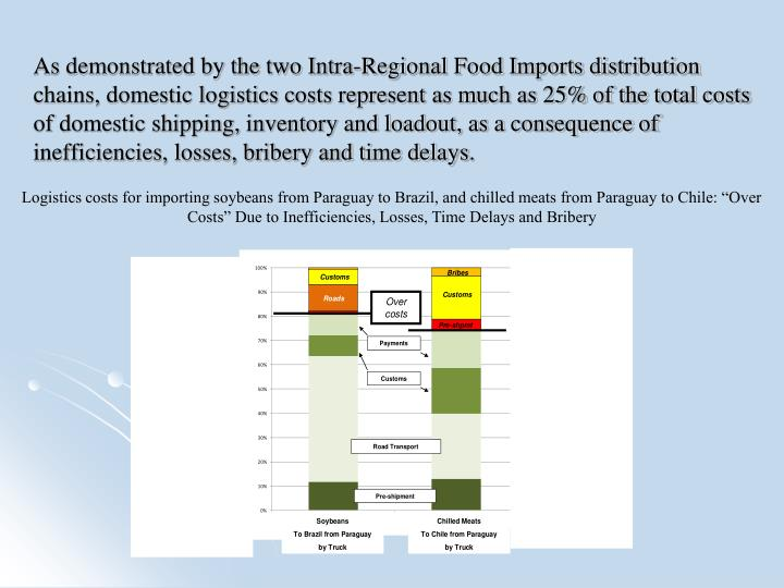 As demonstrated by the two Intra-Regional Food Imports distribution chains, domestic logistics costs represent as much as 25% of the total costs of domestic shipping, inventory and loadout, as a consequence of inefficiencies, losses, bribery and time delays