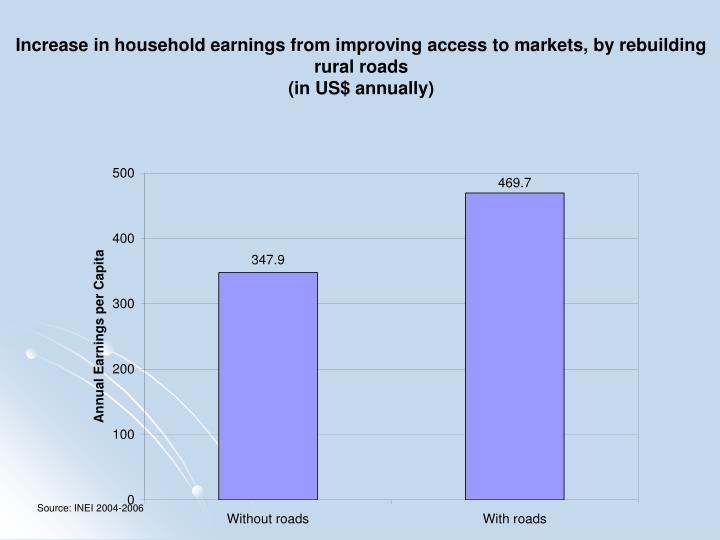 Increase in household earnings from improving access to markets, by rebuilding rural roads