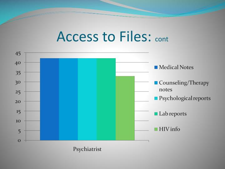 Access to Files: