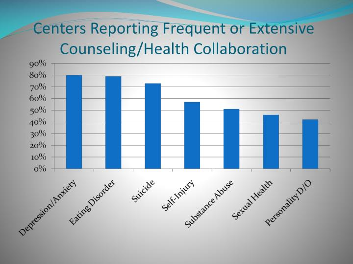 Centers Reporting Frequent or Extensive  Counseling/Health Collaboration