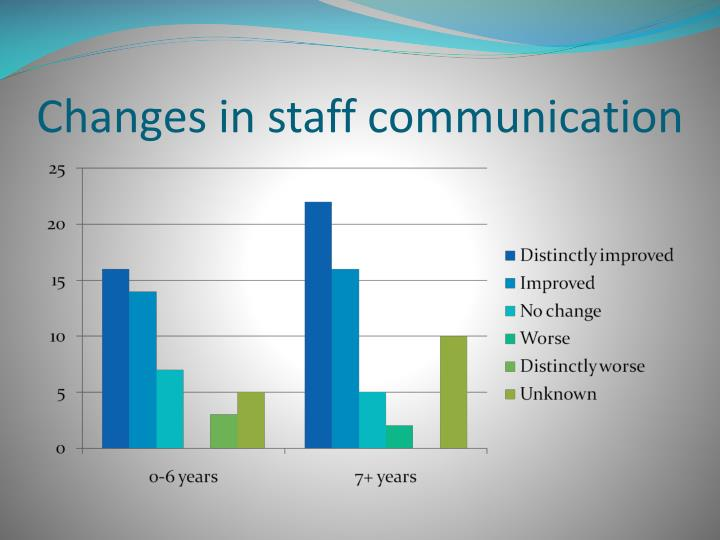Changes in staff communication