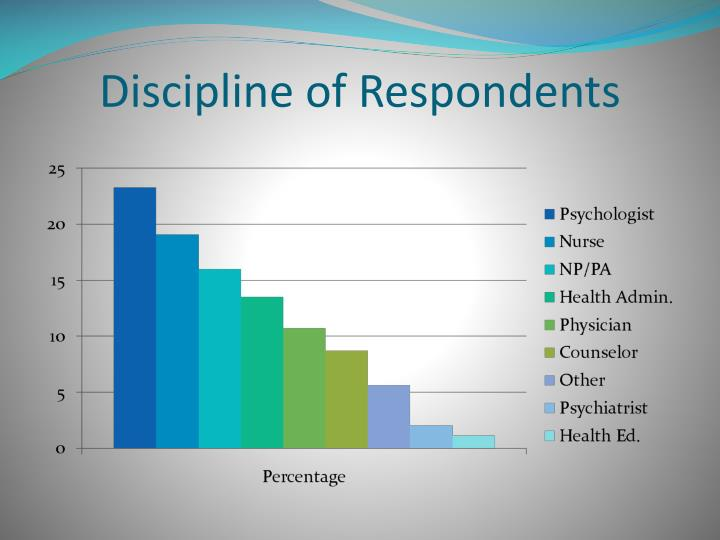Discipline of Respondents