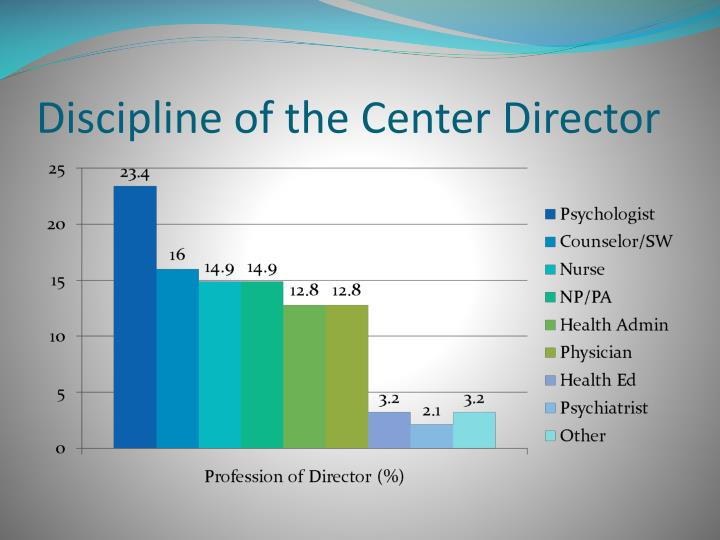 Discipline of the Center Director