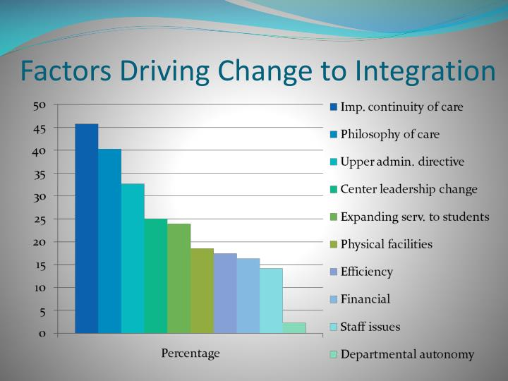 Factors Driving Change to Integration