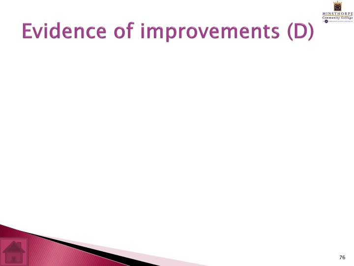 Evidence of improvements (D)