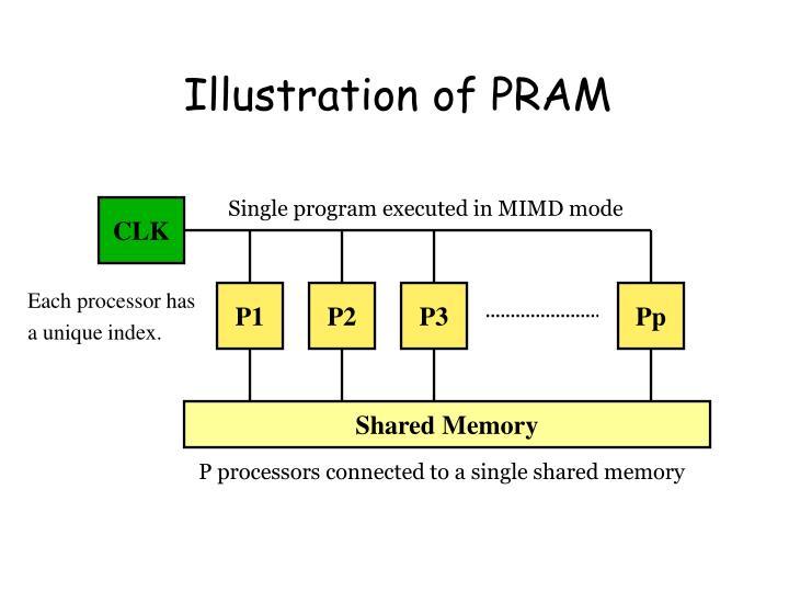 Illustration of PRAM