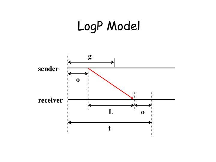 LogP Model