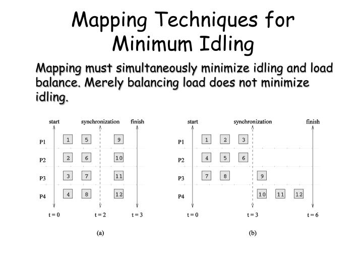 Mapping Techniques for Minimum Idling