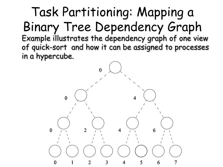 Task Partitioning: Mapping a Binary Tree Dependency Graph