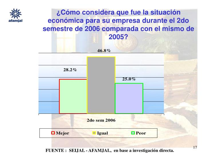 ¿Cómo considera que fue la situación económica para su empresa durante el 2do semestre de 2006 comparada con el mismo de 2005?