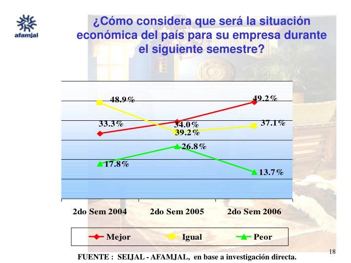¿Cómo considera que será la situación económica del país para su empresa durante el siguiente semestre?