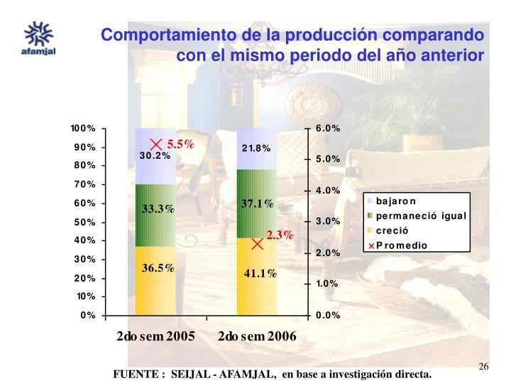 Comportamiento de la producción comparando con el mismo periodo del año anterior