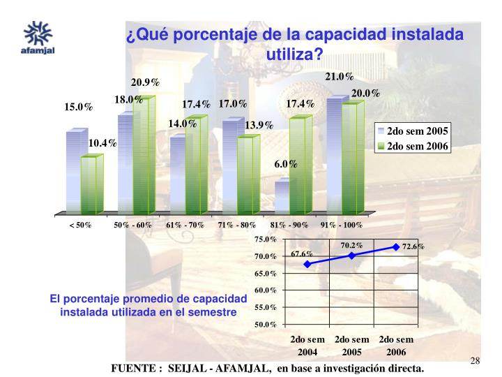 ¿Qué porcentaje de la capacidad instalada utiliza?