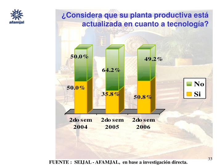 ¿Considera que su planta productiva está actualizada en cuanto a tecnología?