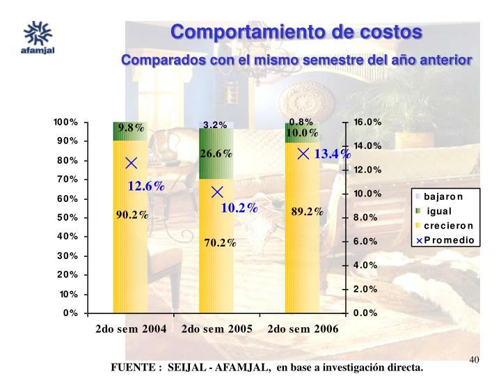 Comportamiento de costos
