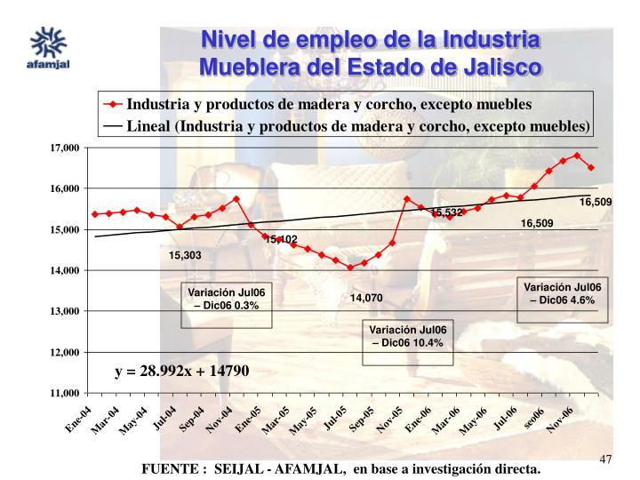 Nivel de empleo de la Industria Mueblera del Estado de Jalisco