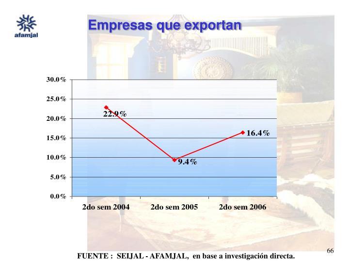 Empresas que exportan