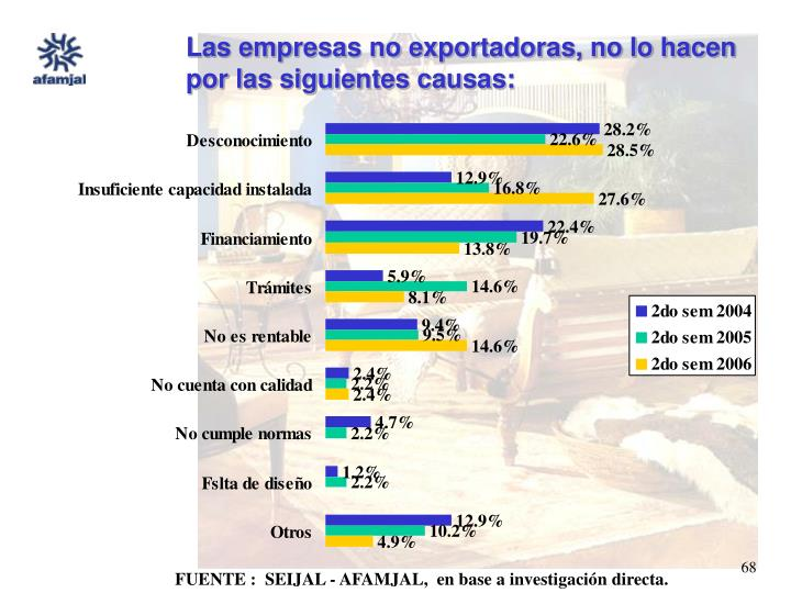 Las empresas no exportadoras, no lo hacen por las siguientes causas:
