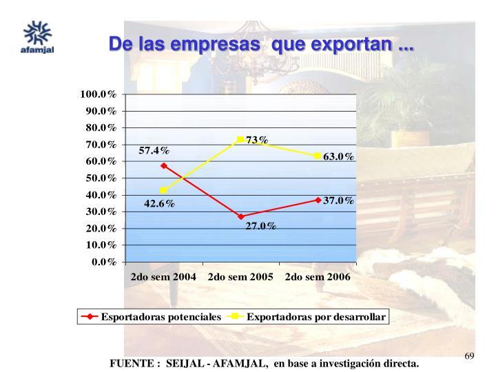 De las empresas  que exportan ...