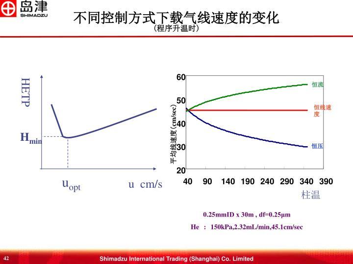 不同控制方式下载气线速度的变化