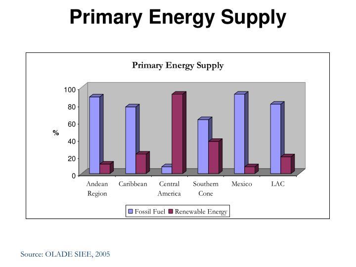 Primary Energy Supply