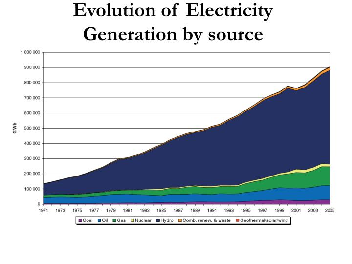 Evolution of Electricity Generation by source