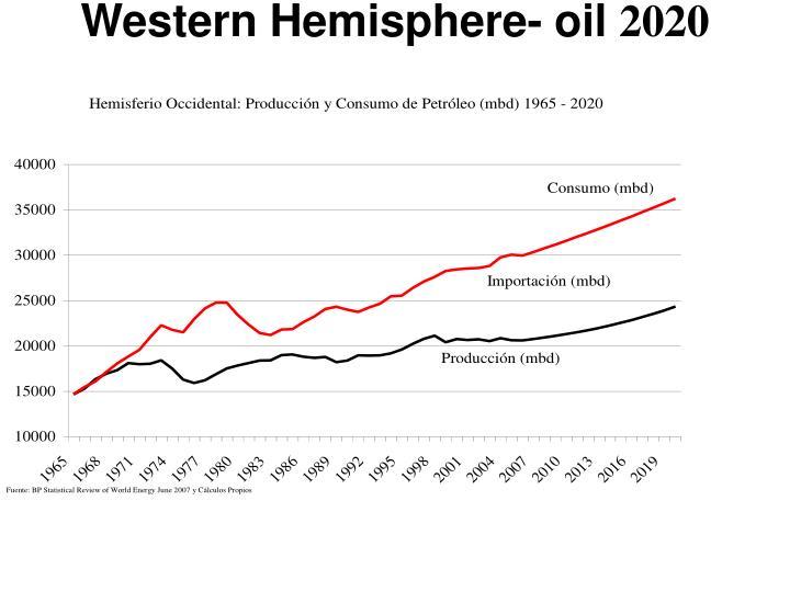 Western Hemisphere- oil