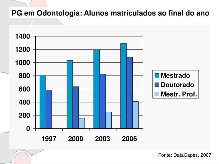 PG em Odontologia: Alunos matriculados ao final do ano