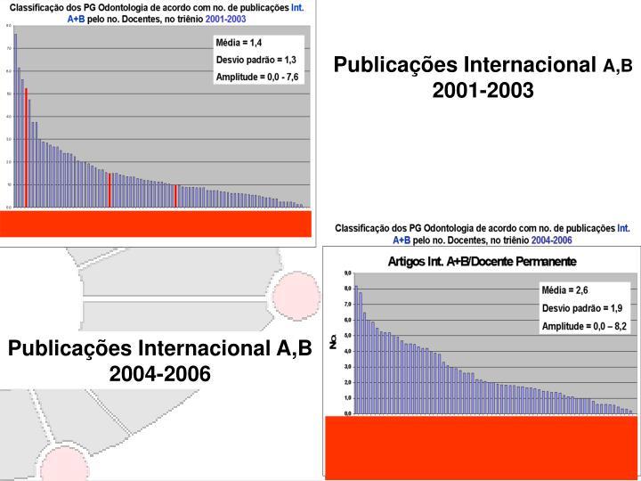 Publicações Internacional