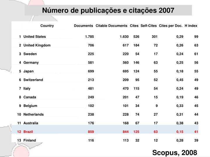 Número de publicações e citações 2007