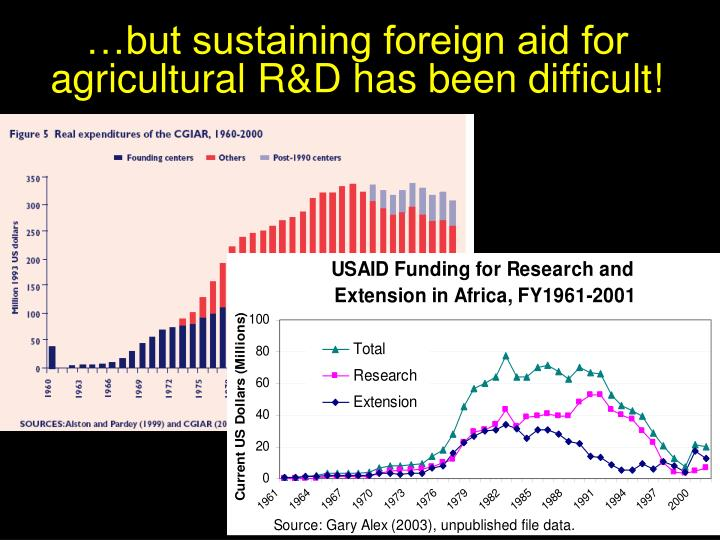 …but sustaining foreign aid for agricultural R&D has been difficult!