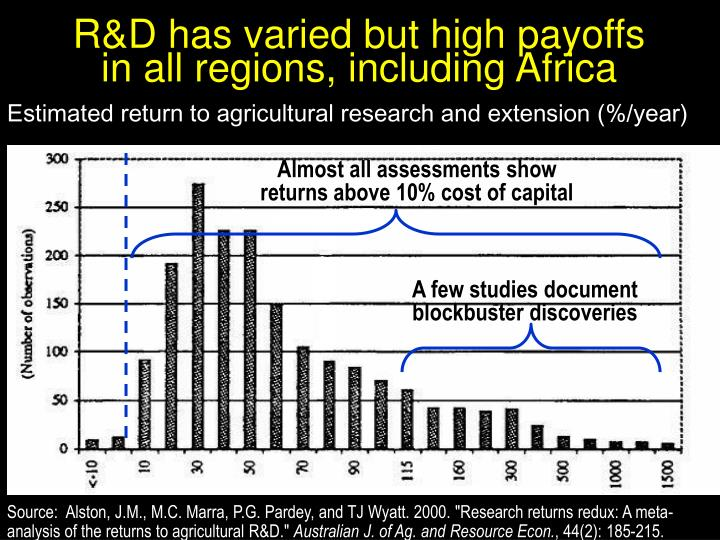 R&D has varied but high payoffs