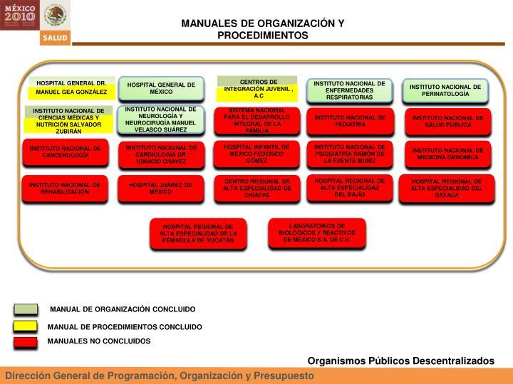 MANUALES DE ORGANIZACIÓN Y PROCEDIMIENTOS