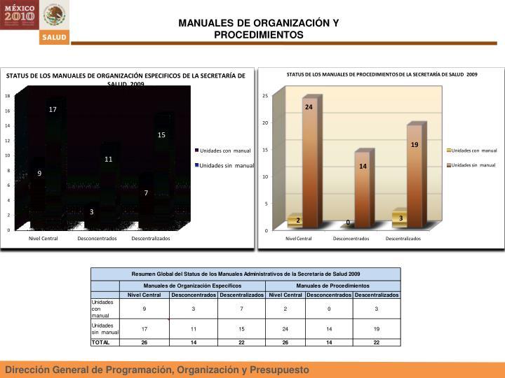 STATUS DE LOS MANUALES DE ORGANIZACIÓN ESPECIFICOS DE LA SECRETARÍA DE SALUD  2009