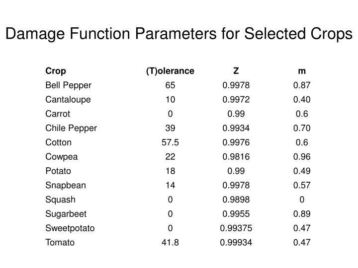 Damage Function Parameters for Selected Crops