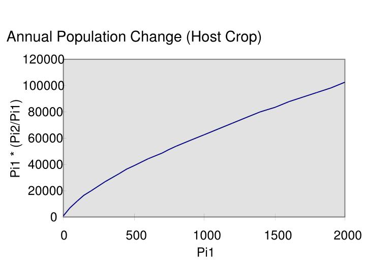 Annual Population Change (Host Crop)