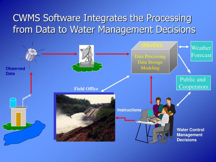 CWMS Software Integrates the Processing from Data to Water Management Decisions