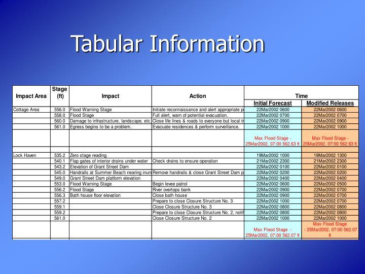Tabular Information
