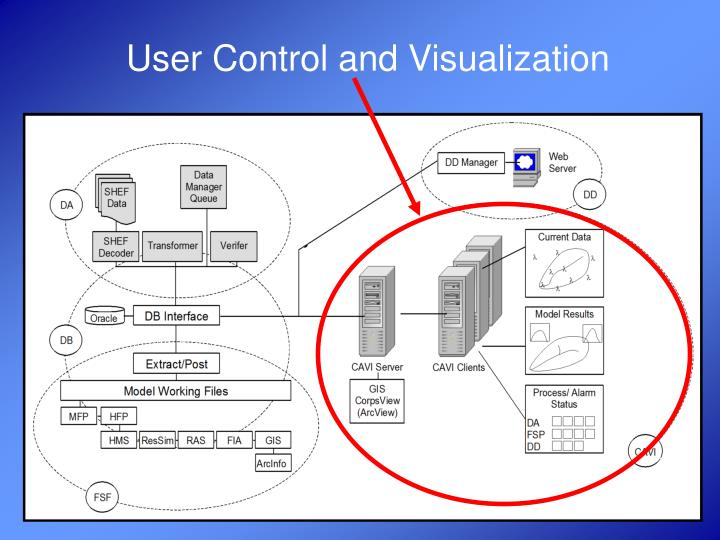 User Control and Visualization