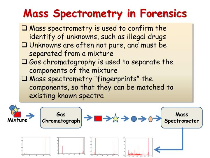 Mass Spectrometry in Forensics