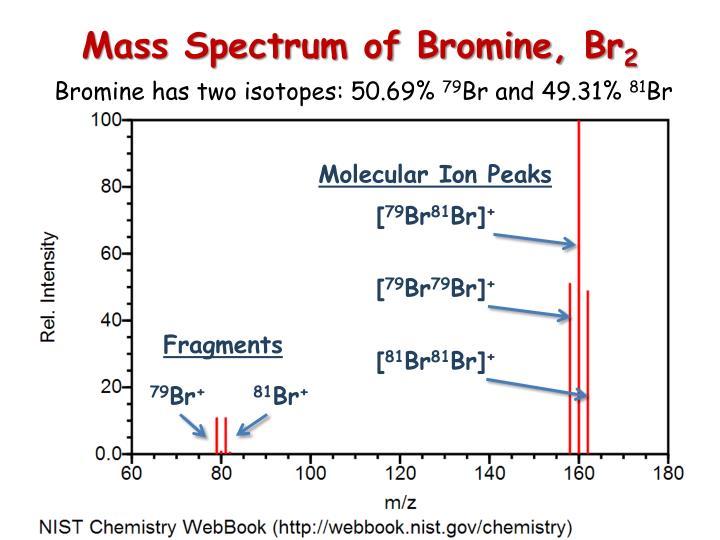 Mass Spectrum of Bromine, Br