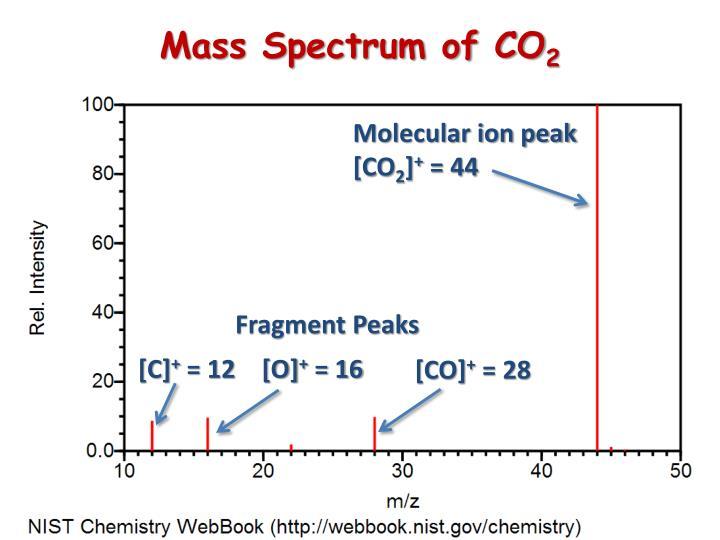 Mass Spectrum of CO