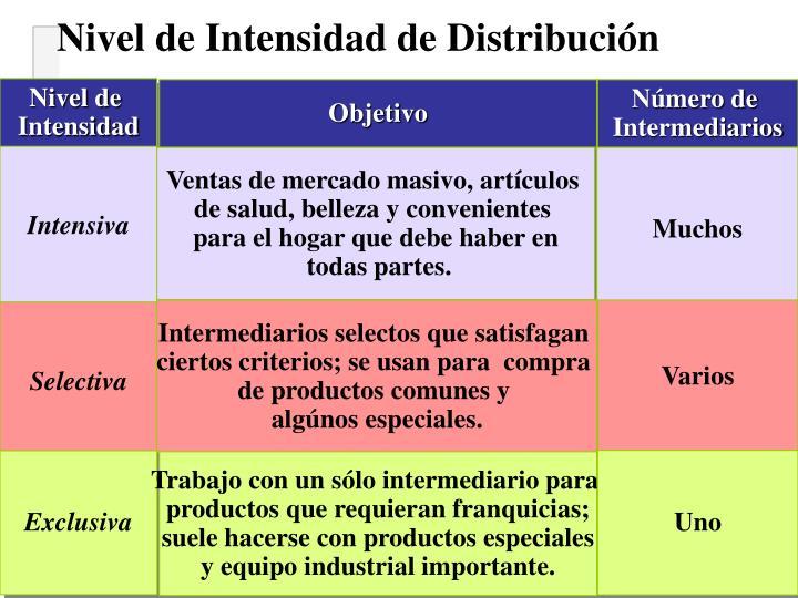 Nivel de Intensidad de Distribución