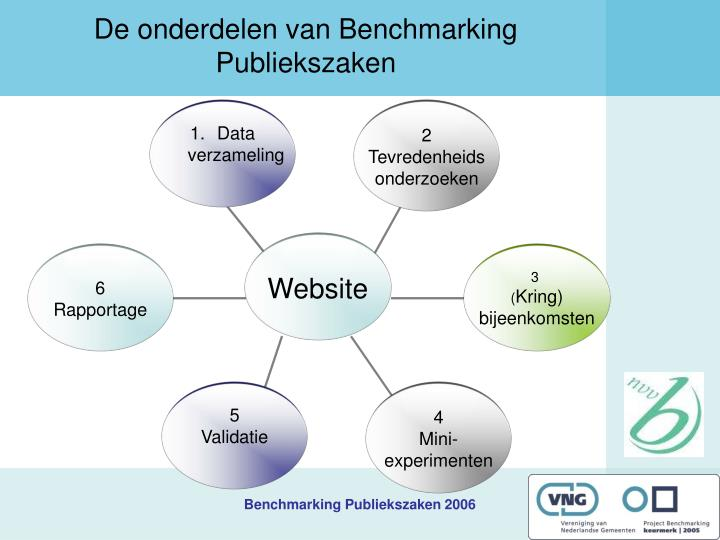 De onderdelen van Benchmarking Publiekszaken