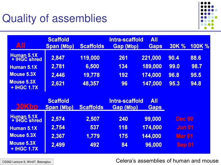 Quality of assemblies