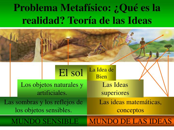 Problema Metafísico: ¿Qué es la realidad? Teoría de las Ideas