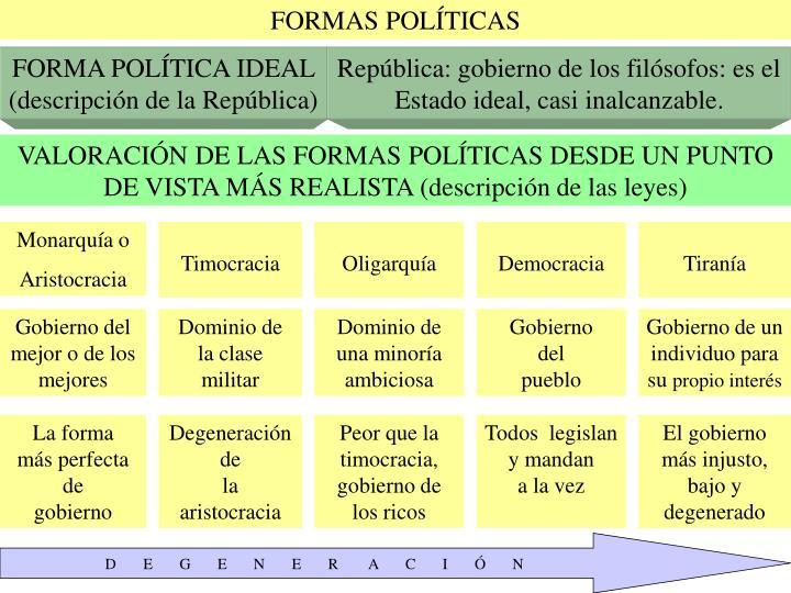 FORMAS POLÍTICAS