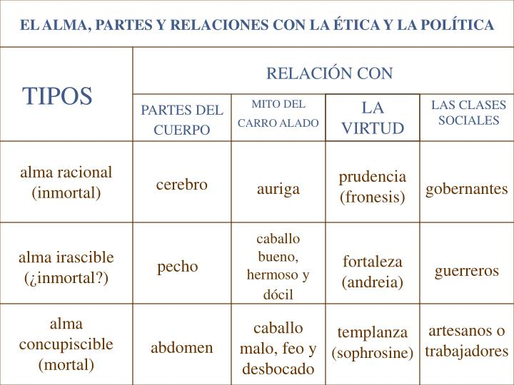 EL ALMA, PARTES Y RELACIONES CON LA ÉTICA Y LA POLÍTICA